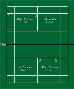 Sepatu Badminton Untuk Kaki Lebar bulu tangkis peraturan dan teknik bulutangkis