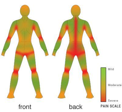 Tattoo Pain Scale Shoulder Blade | 1000 images about tattoos and piercings on pinterest