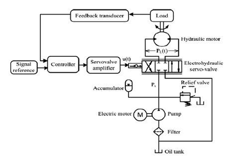 electro hydraulic system schematic diagram