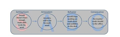 abc charts for challenging behaviour atconsiderations behavior consider background events