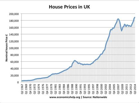 uk housing market stats and graphs economics help