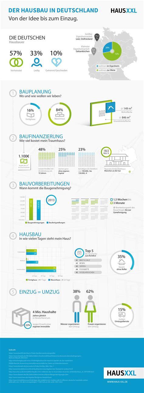 hausbau zinsen hausbau deutschland infografik deutschland baut niedrige