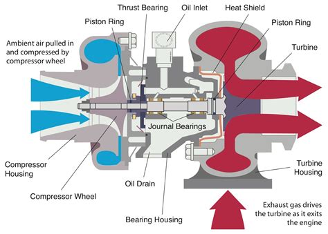 turbo diagram how turbo sel engines work how free engine image for