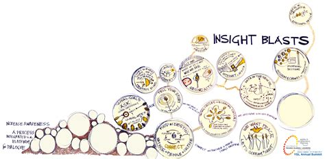 generative scribing a social of the 21st century books yglas12 insight blasts kelvy bird