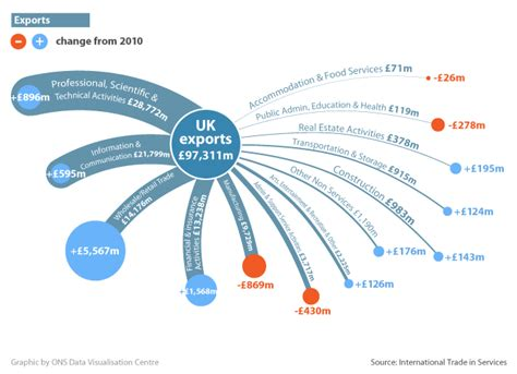 uk trade in international trade in services office for national