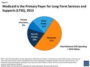 how much does medicaid pay for home health care managed care matters joseph paduda s weblog on managed