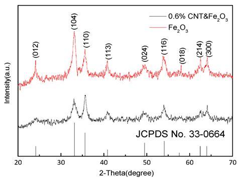 xrd pattern iron oxide sensors free full text acetone sensing properties of a