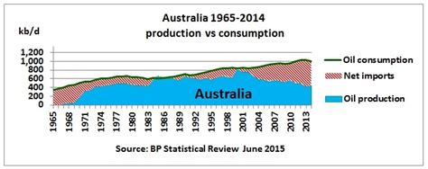 korea perillaoil production 2013 asia s oil consumption at record high while production