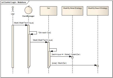 visio sequence diagram loop design codes uml sequence diagram interaction fragment