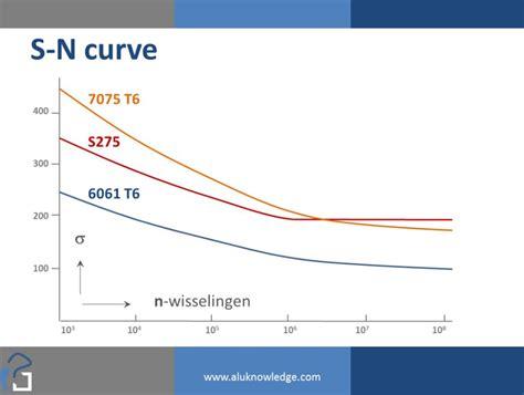 s n diagram s n curve aluminum related keywords suggestions s n