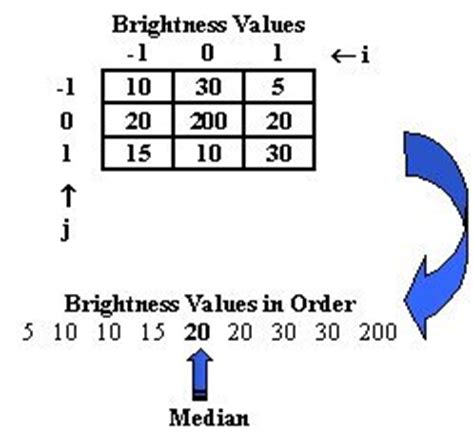 applying weighted average filter tutorial the median filter problem