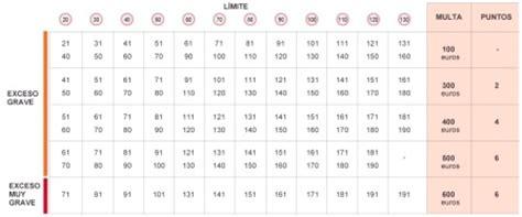 tabla de velocidades y sanciones tu blog del motor los radares de tr 225 fico reducen sus m 225 rgenes y multar 225 n a