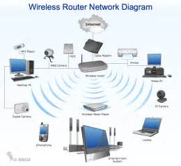 Considerations for setting up a wireless network for your business