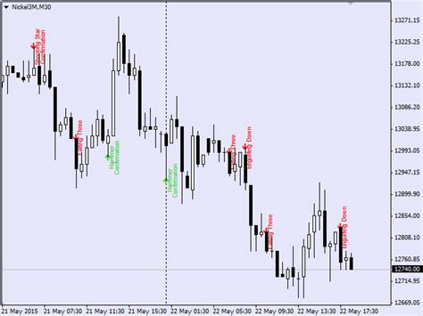 Mt4 Pattern Finder | buy the candle pattern finder technical indicator for
