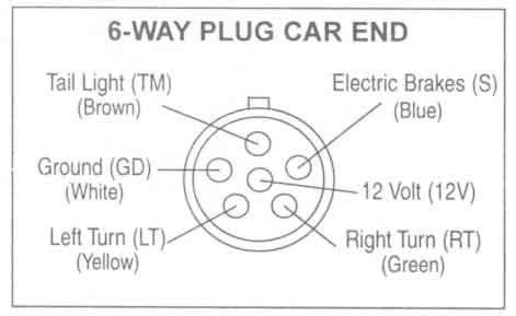 wiring diagram for 6 way trailer get free image