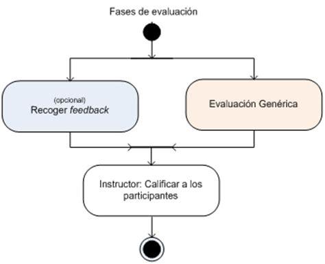 fases de las evaluaciones a docentes mec en ecuad patrones de dise 209 o de ode
