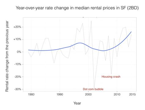 average cost of 2 bedroom apartment in san francisco average cost of 2 bedroom apartment in san francisco www