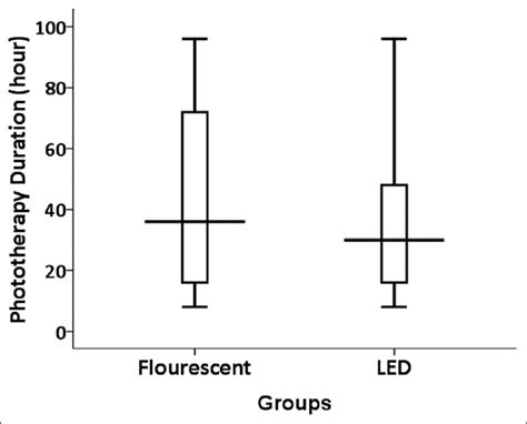 light emitting diode phototherapy for unconjugated hyperbilirubinemia in neonates light emitting diode phototherapy for unconjugated hyperbilirubinemia in neonates 28 images