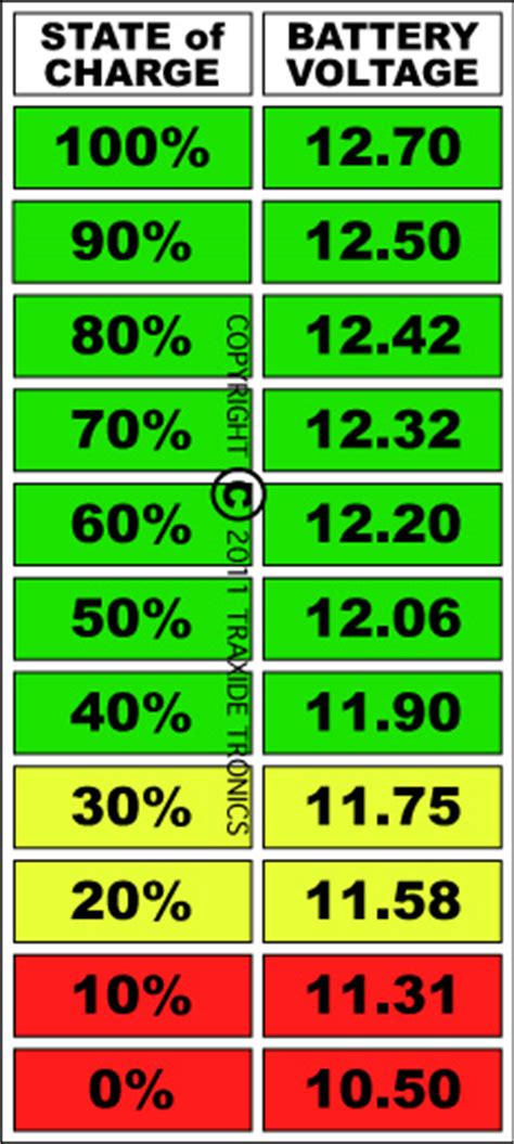 Auto Battery Voltage Chart by Disco3 Co Uk View Topic Battery Drain Possible Problem