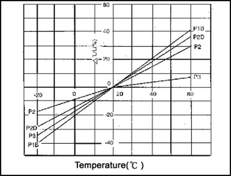 coil inductance vs temperature inductor dcr vs temperature 28 images untitled