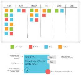 board manual template what is a kanban board leankit