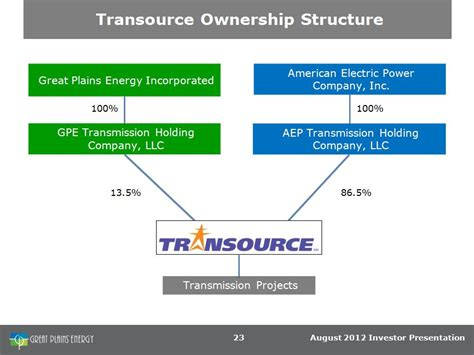 pattern energy ownership structure gpe transmission holding company llc aep transmission