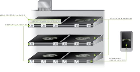 The Shelf Technology by Hitachi Consulting And Powershelf 174 To Deliver Digital