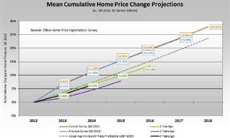 economists show continued optimism for home prices