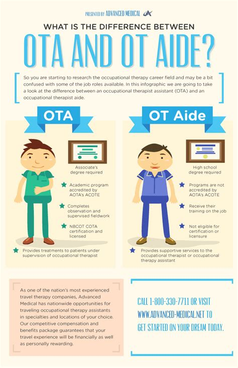occupational therapy assistant vs ot aide infographic