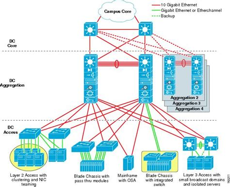 a pattern language which generates multi service centers data center blade server integration guide blade centers