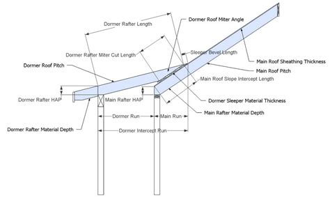Deck Roof Cost Calculator - deck framing calculator octagon deck framing to dimension