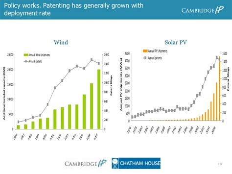 patent intensity and economic growth cambridge intellectual property and information books economics of green growth national innovation strategies