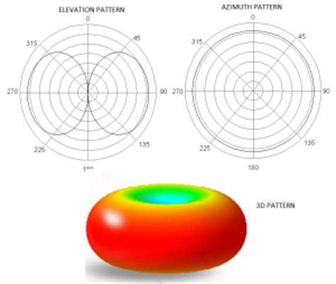 radiation pattern shape omnidirectional antenna radiation pattern