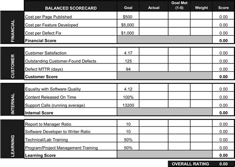 department scorecard template using a balanced scorecard to measure the productivity and