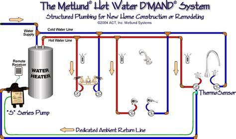 metlund d mand systems testimonials