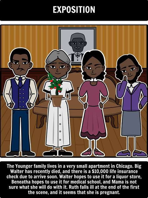 explain the theme of a raisin in the sun 17 best images about a raisin in the sun on pinterest