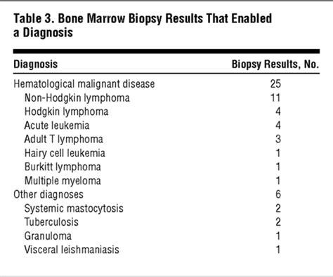 bone marrow biopsy report sle yield of bone marrow examination in diagnosing the source