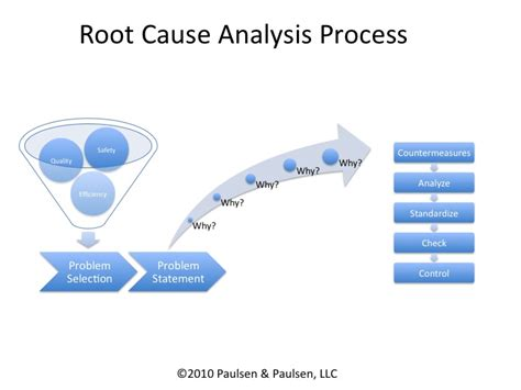 root cause analysis template powerpoint 7 steps to 5 why lean leadership