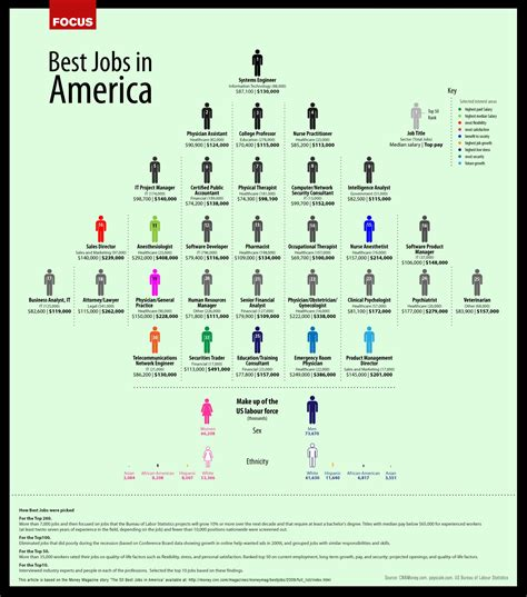 Computer Science Employment, Salaries, Enrollment, and