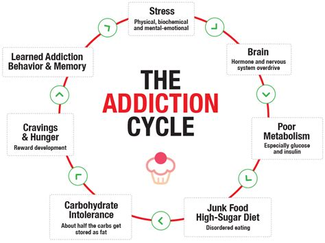 Detox Cravings by Why We Get Sugar Addicted And How To The