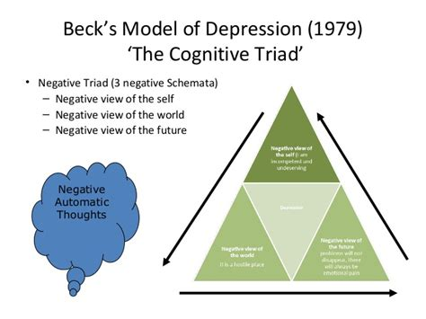 cognitive behavioral therapy master your brain depression and anxiety anxiety happiness cognitive therapy psychology depression cognitive psychology cbt books beck s model of depression 1979 the cognitive triad