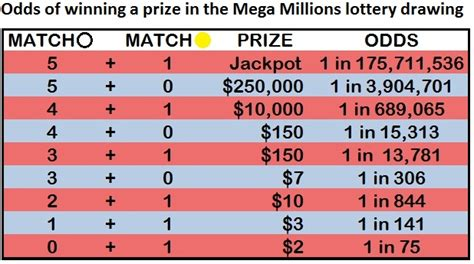 How Many Numbers To Win Money In Powerball - how many numbers to win mega winning lotto numbers az