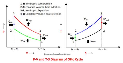 differences  diesel cycle  otto cycle engineering insider