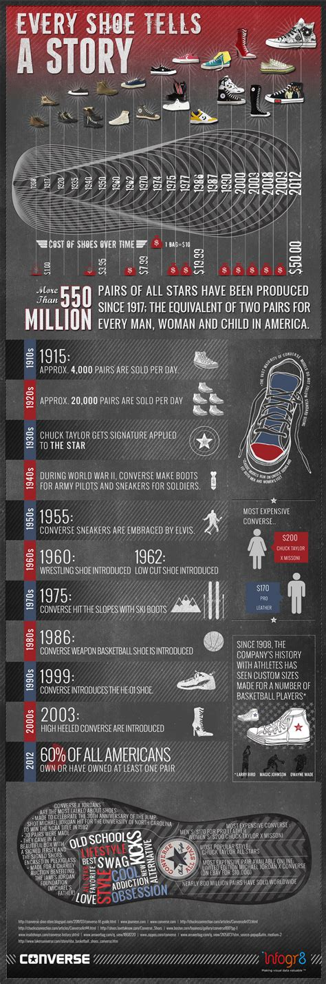 converse shoes history history of converse infographic converse fan