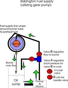 reznor heater parts diagram reznor waste burner parts elsavadorla