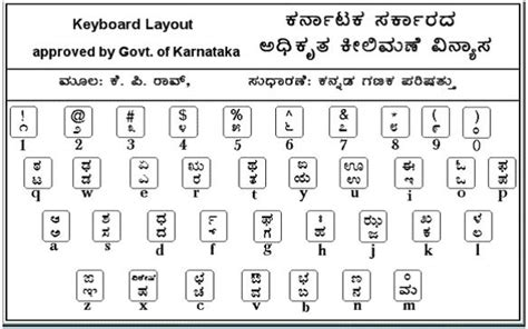 Keyboard Layout Of Nudi | brahmi concepts