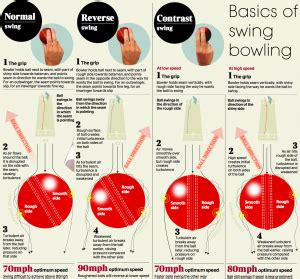 how to swing a ball in cricket swing bowling the science behind it cricket iitb