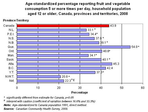 vegetables 3 times a day fruit and vegetable consumption