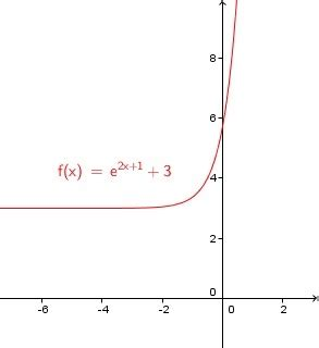 find range  exponential functions
