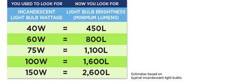 light bulb brightness chart led lumens brightness chart led light bulb brightness